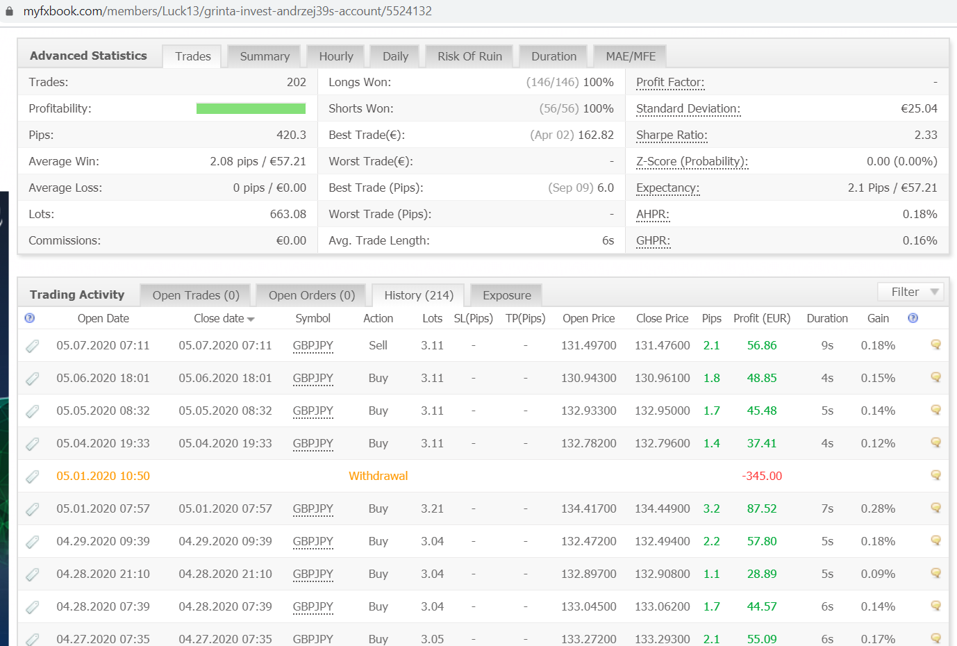 2020-05-08 07_47_29-Grinta-Invest Andrzej's Account System by Luck13 _ Myfxbook.png