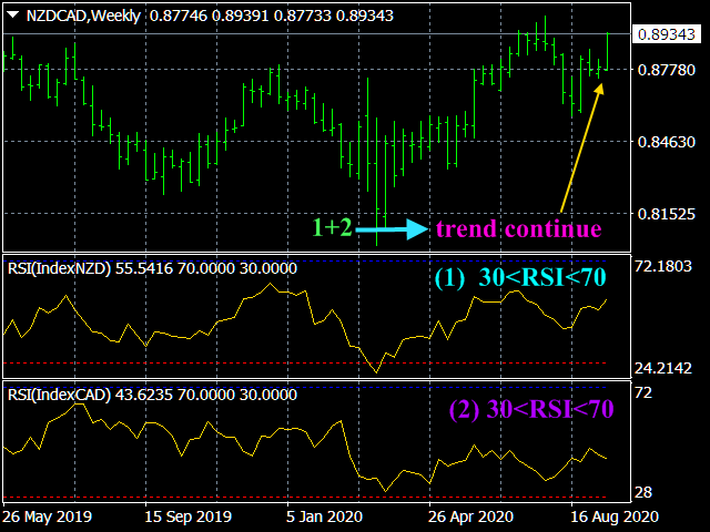2_NZDCADWeekly.png