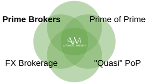 AdvancedMarkets_PrimeBrokers1.
