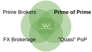 AdvancedMarkets_PrimeofPrime1.