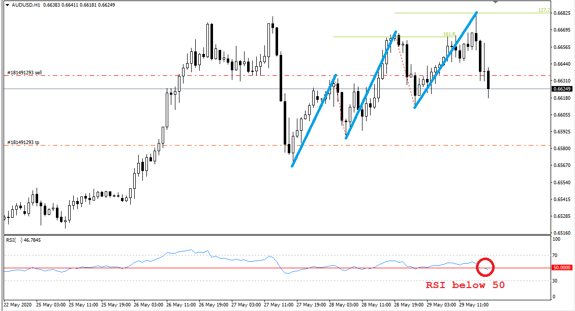 AUD USD, H1, May 29, 2020.png