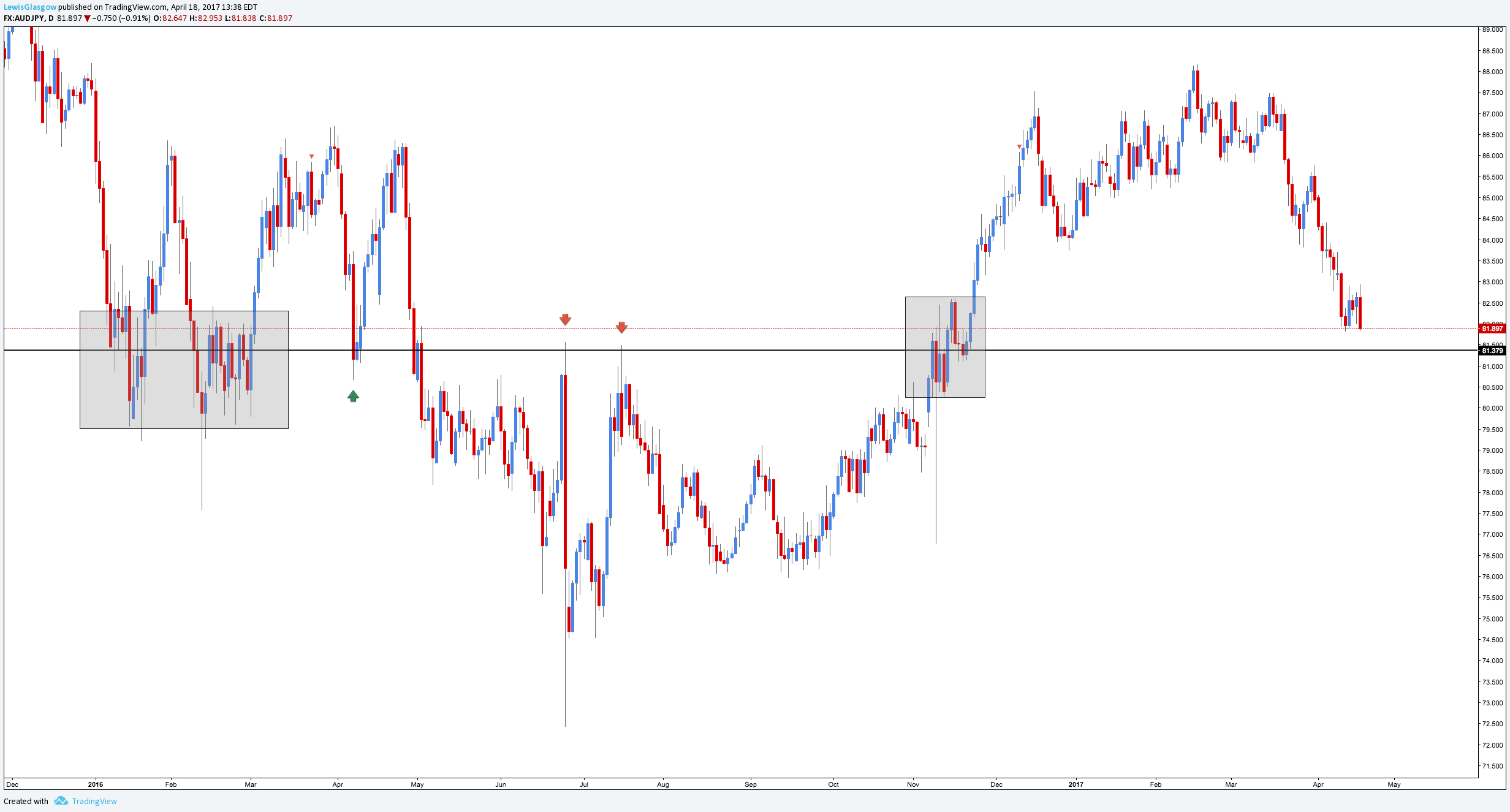 AUDJPY Daily.png