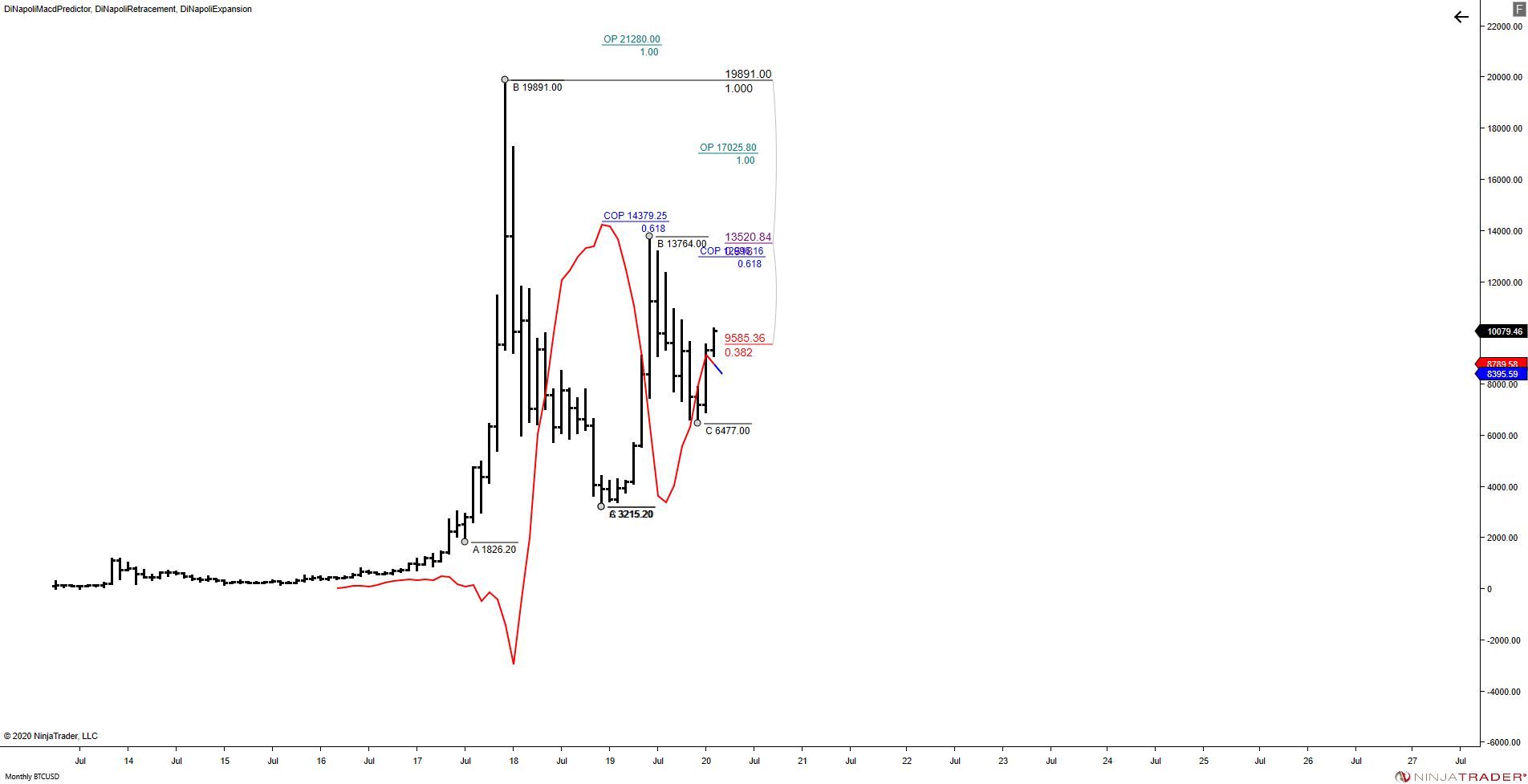 @BTCUSD (Monthly) 2020_02 (3_42_56 PM).png