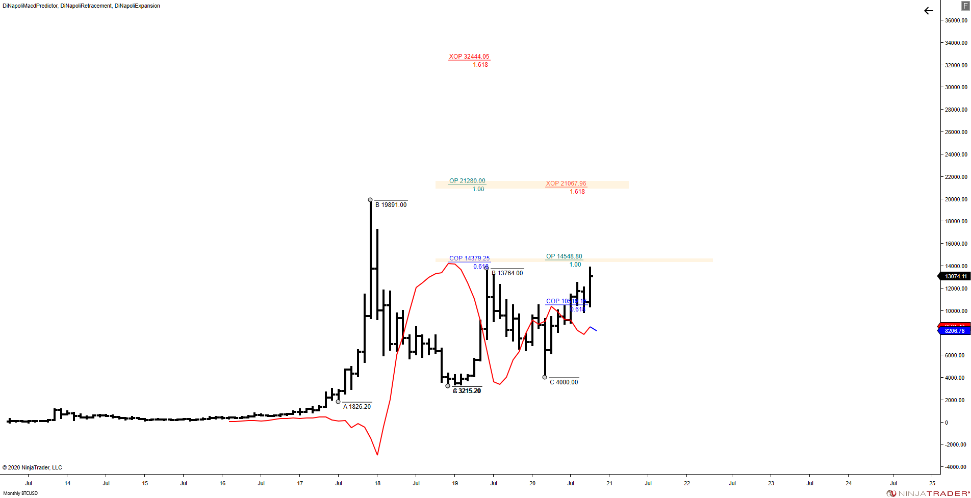 @BTCUSD (Monthly) 2020_10 (5_03_25 PM).png