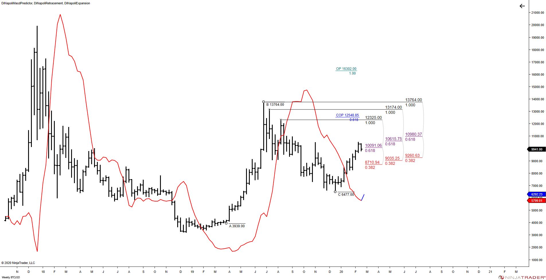 @BTCUSD (Weekly) 2020_07 (4_25_11 PM).png