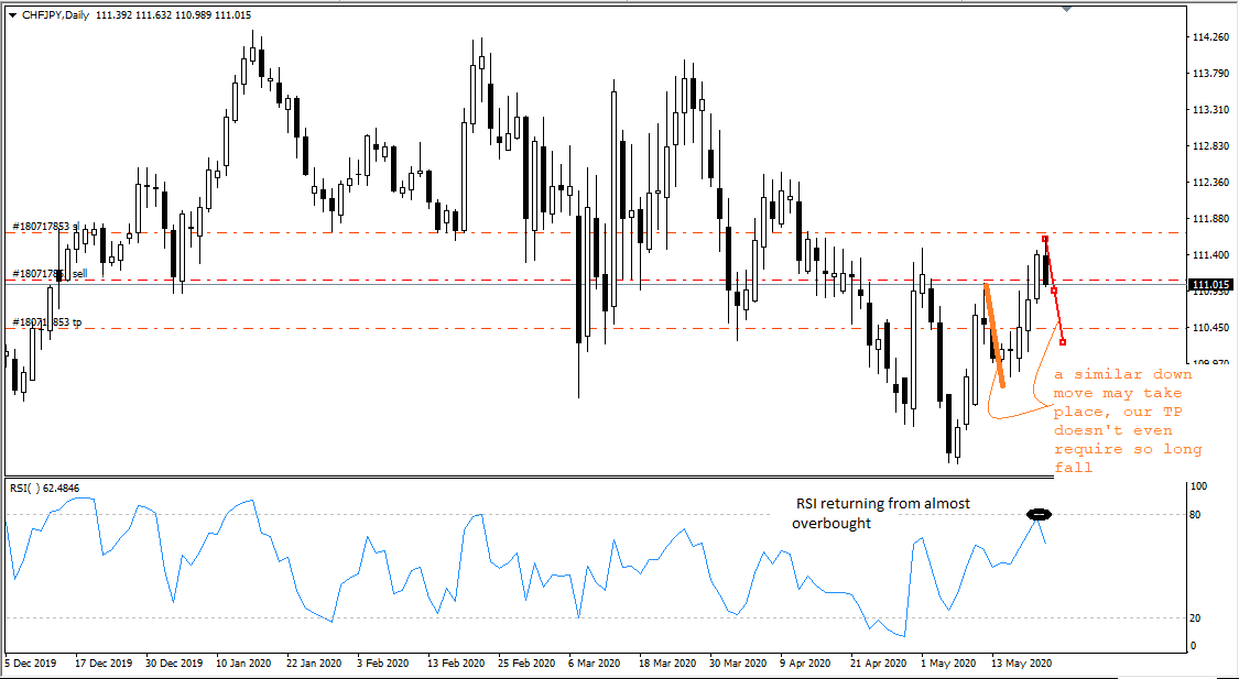 CHF JPY, D1, May 21, 2020.png