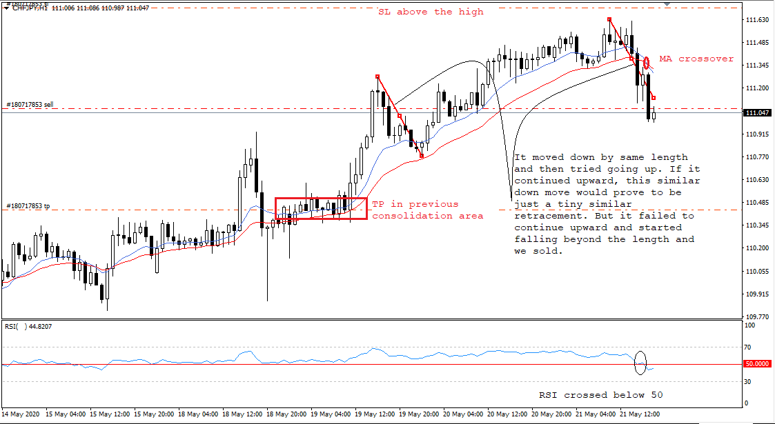 CHF JPY, H1, May 21, 2020.png