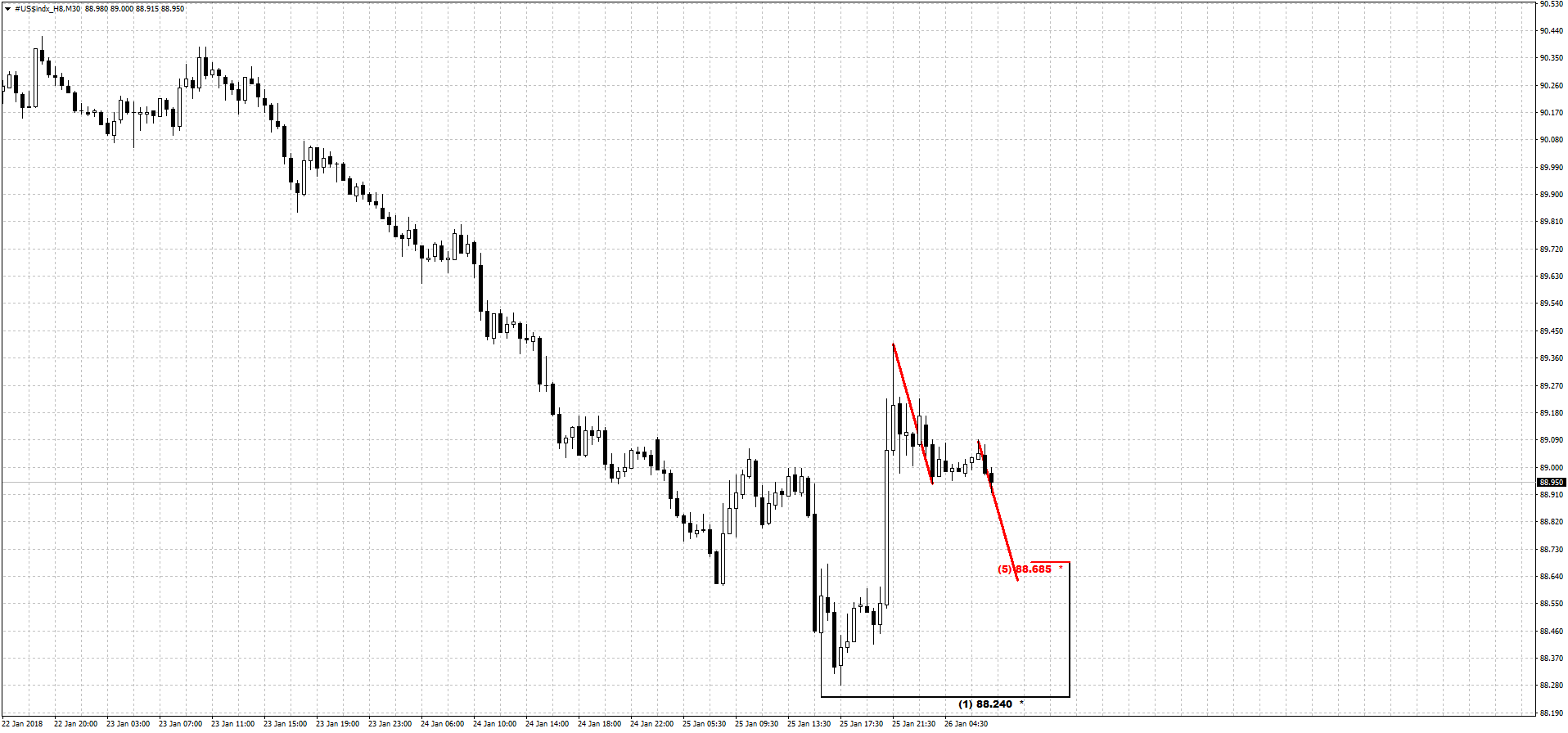 dxy_1h_26_01_18.