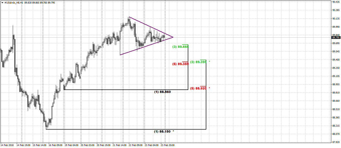 dxy_1h_26_02_18.