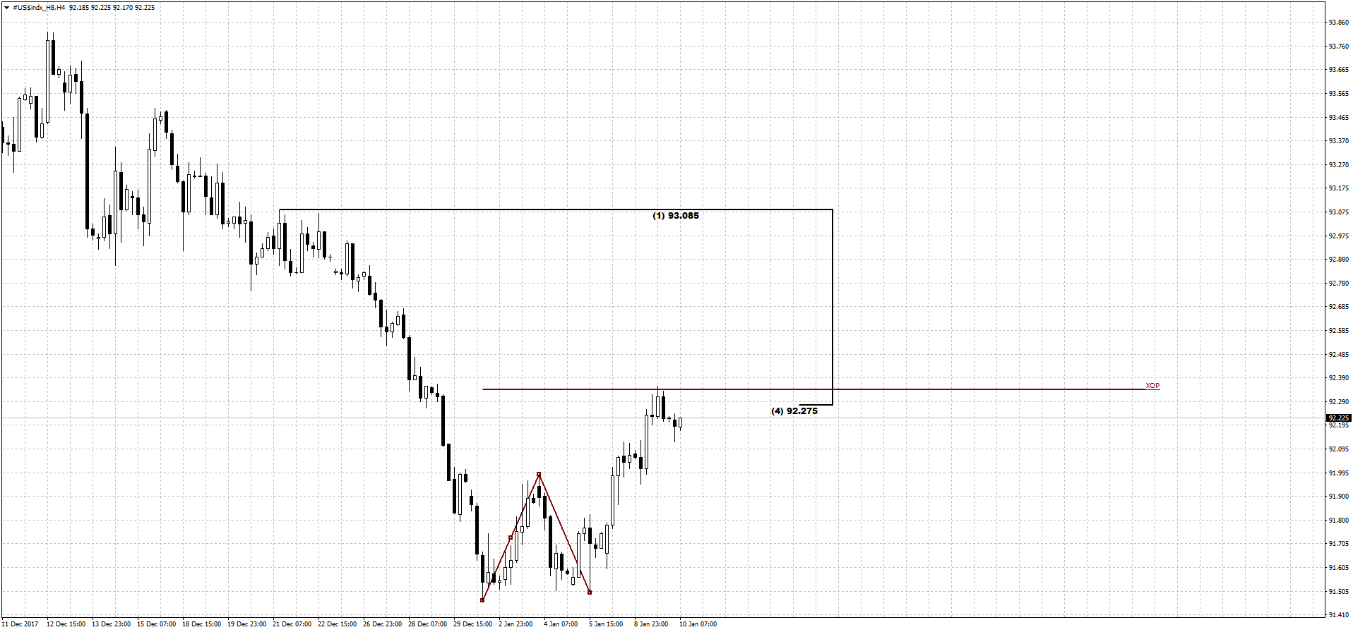 dxy_4h_10_01_18.