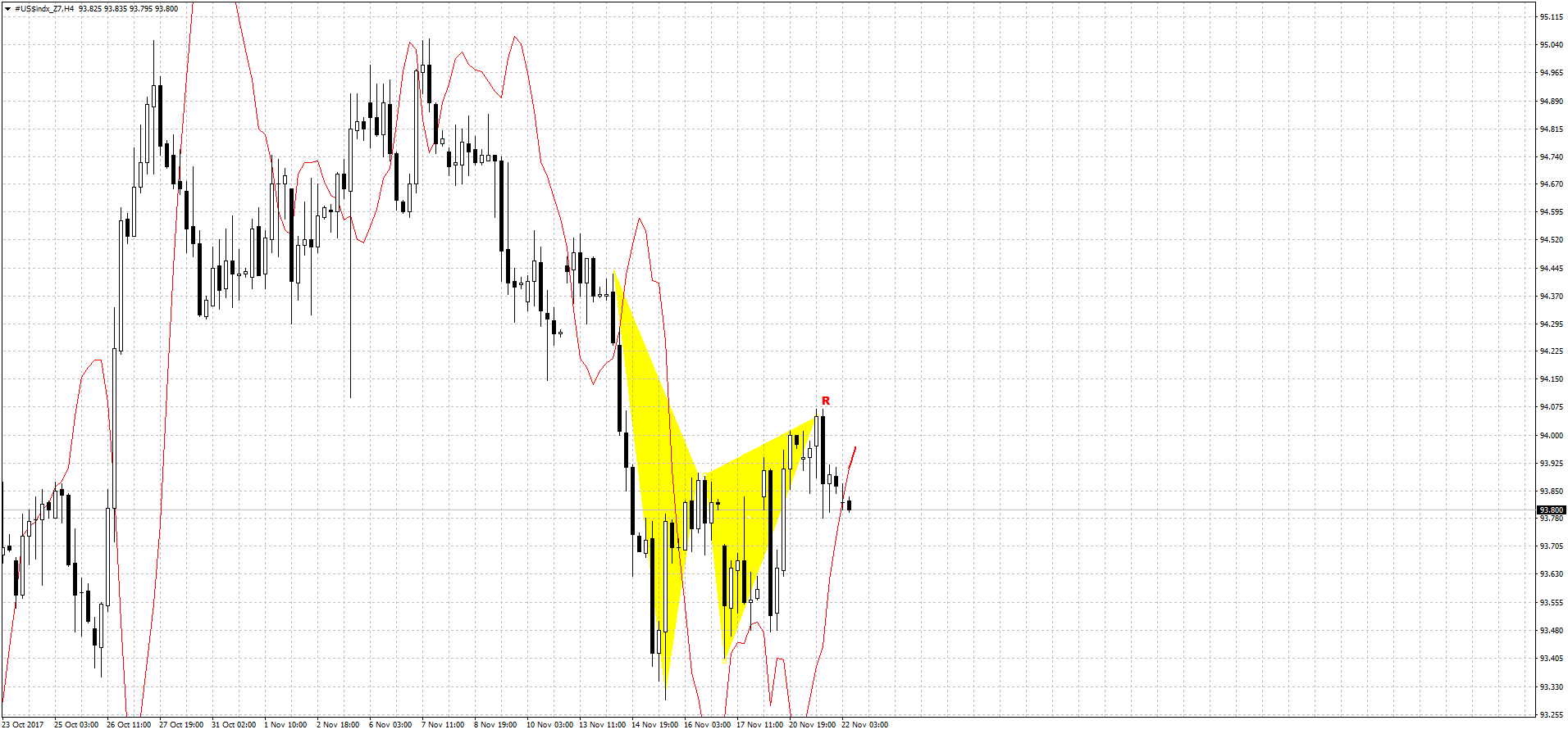 dxy_4h_22_11_17.