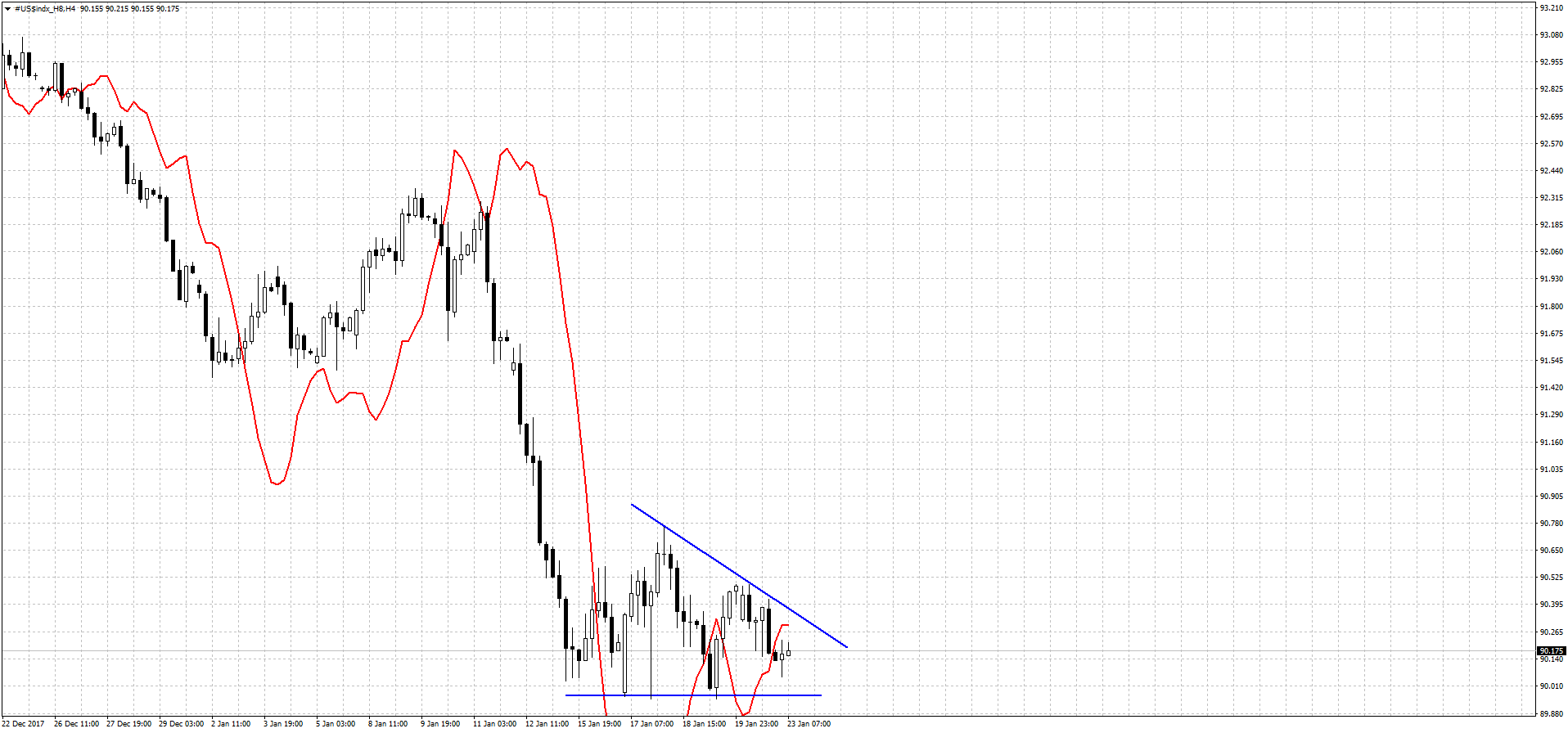 dxy_4h_23_01_18.