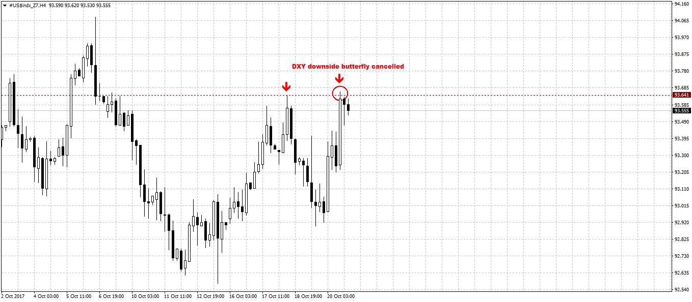 dxy_4h_23_10_17.
