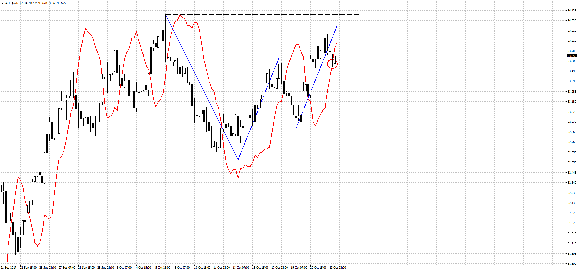 dxy_4h_24_10_17.