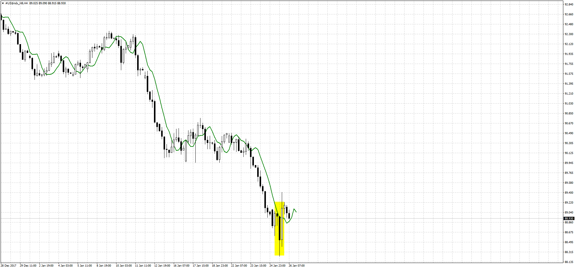 dxy_4h_26_01_18.