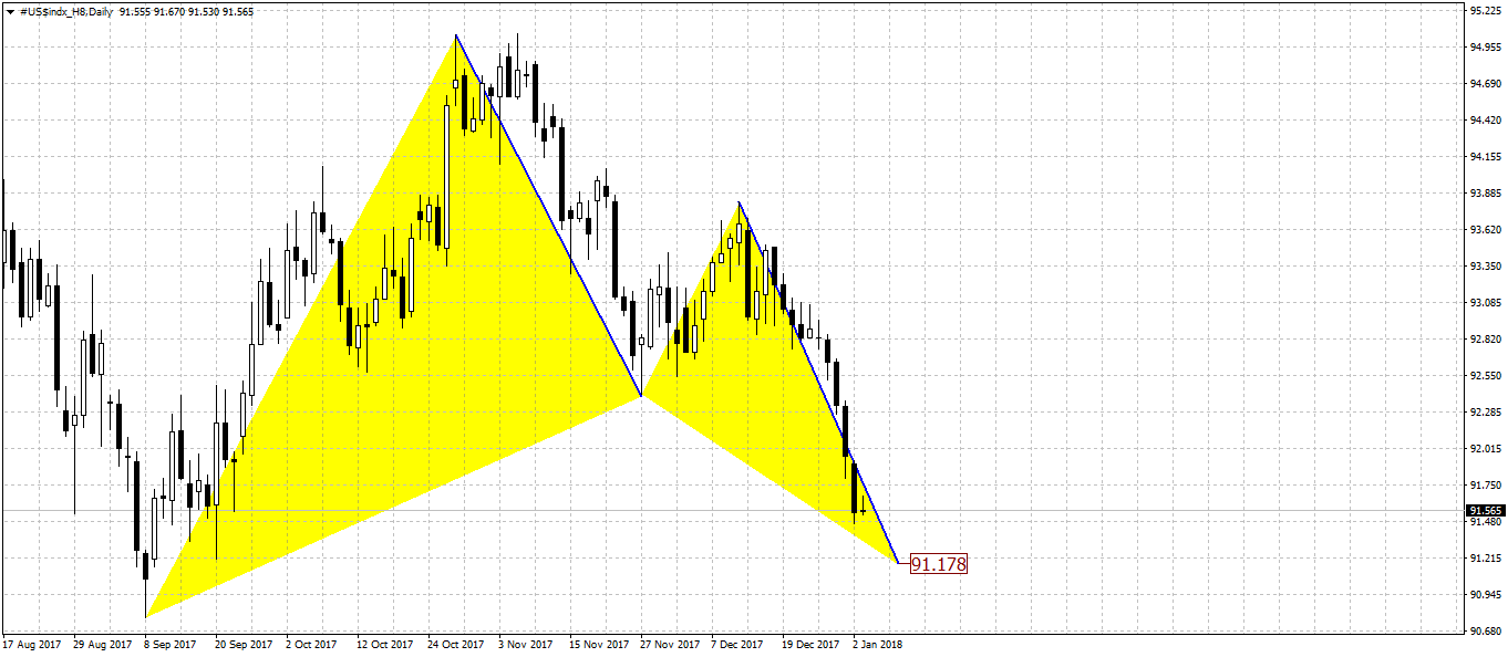 dxy_d_03_01_18.