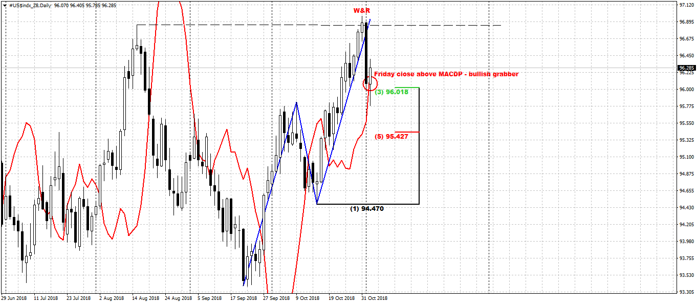 dxy_d_05_11_18.