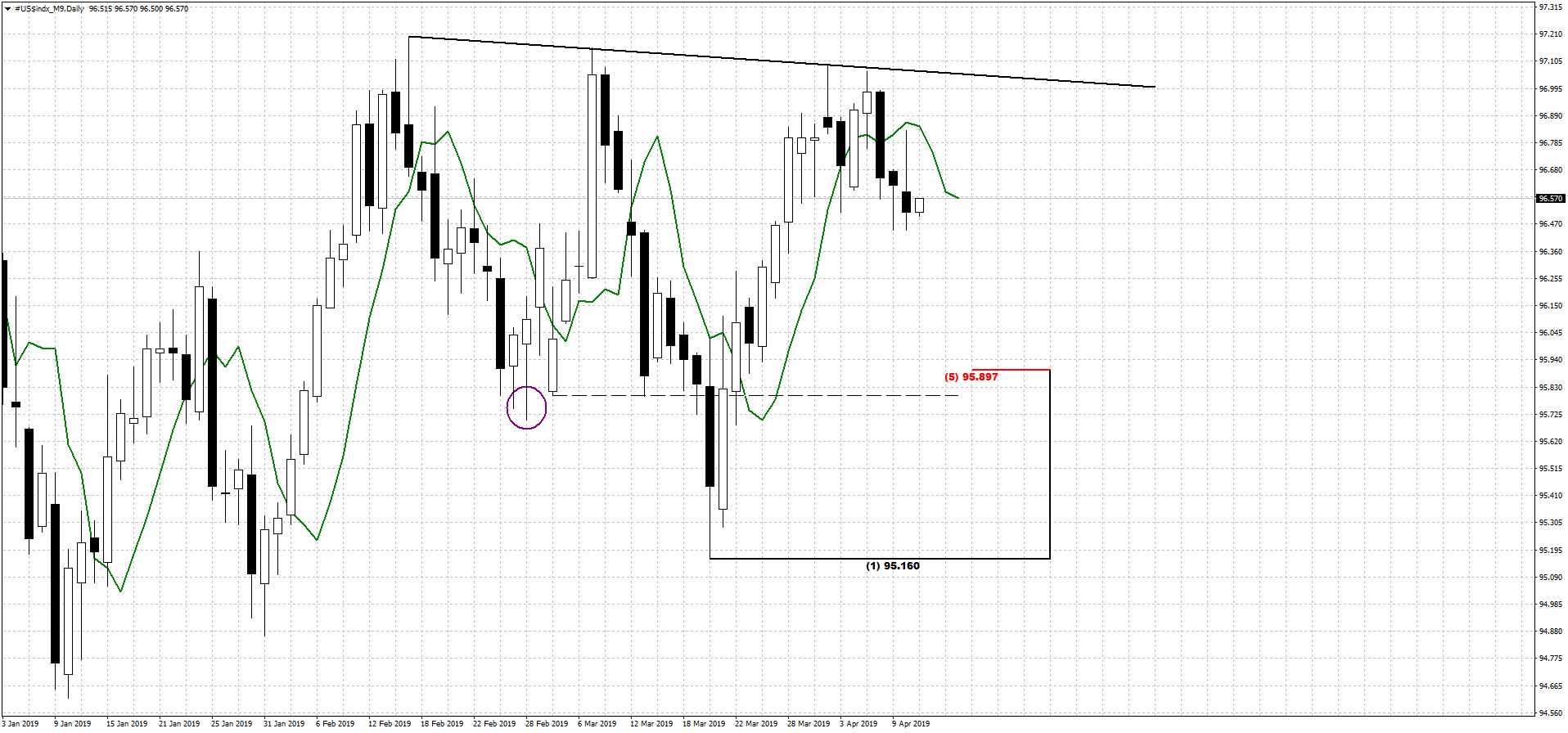 dxy_d_11_04_19.