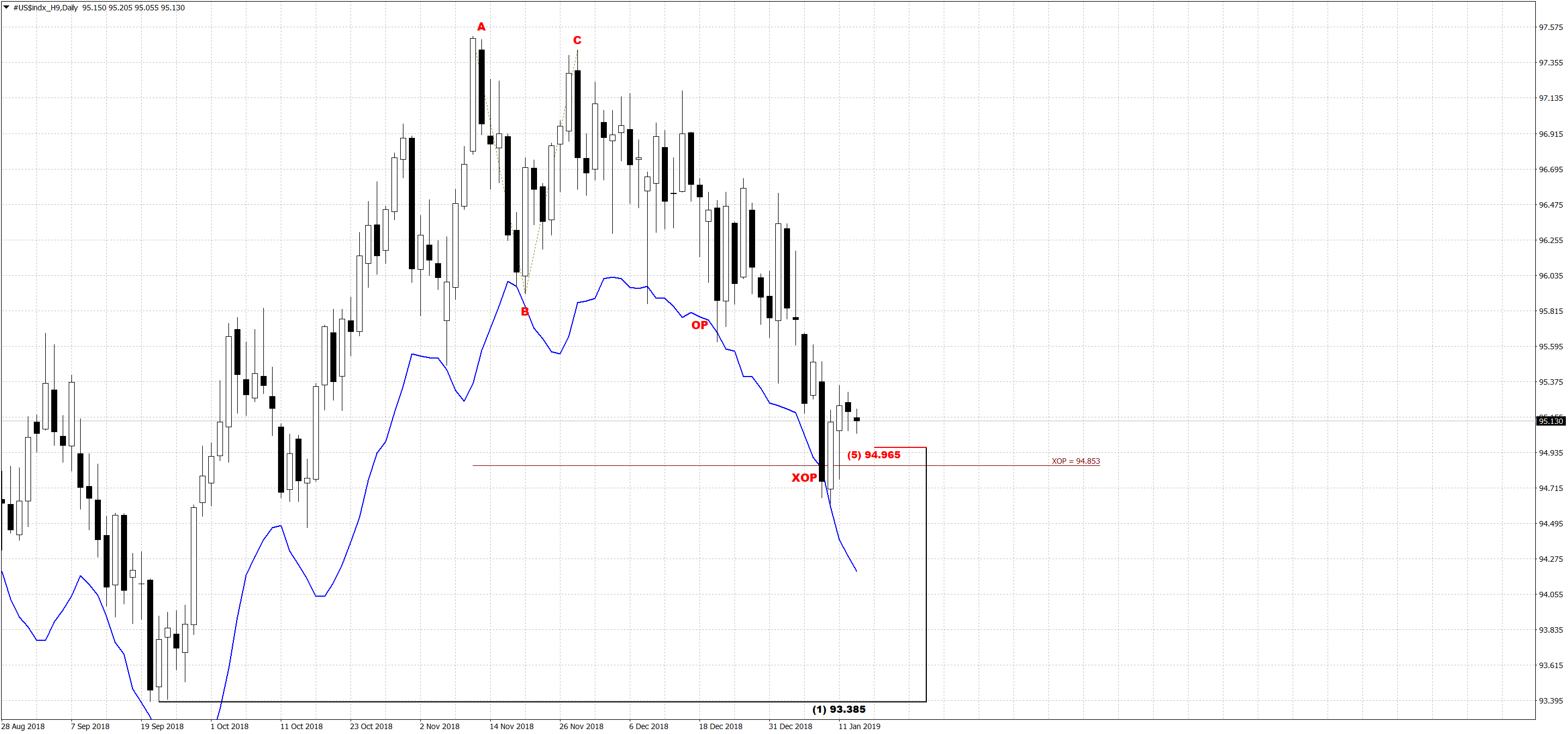 dxy_d_15_01_19.