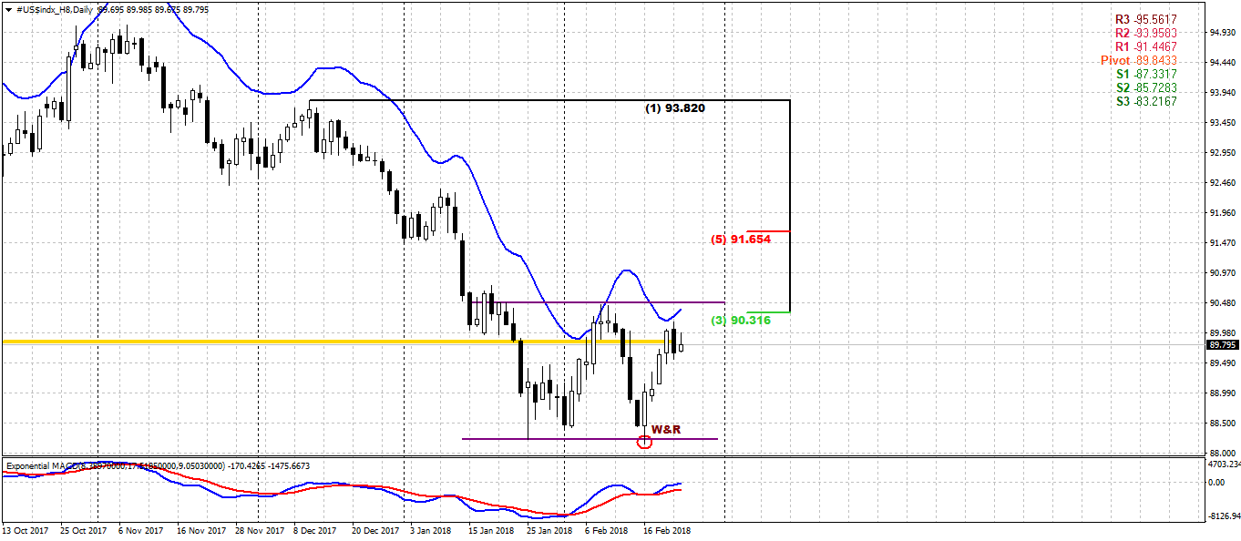dxy_d_26_02_18.