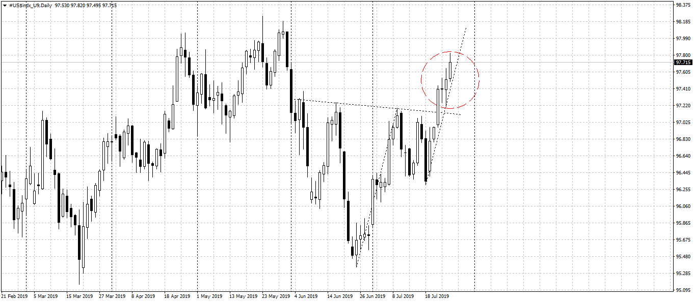 dxy_d_29_07_19.