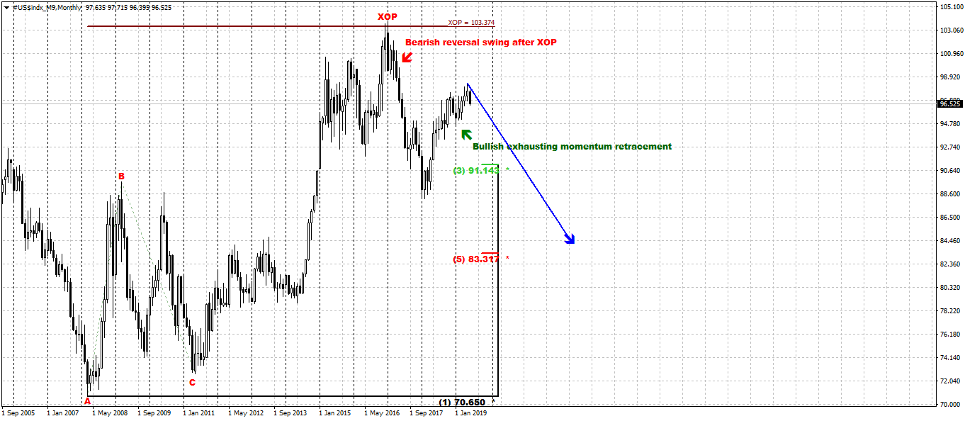 dxy_m_10_06_19.