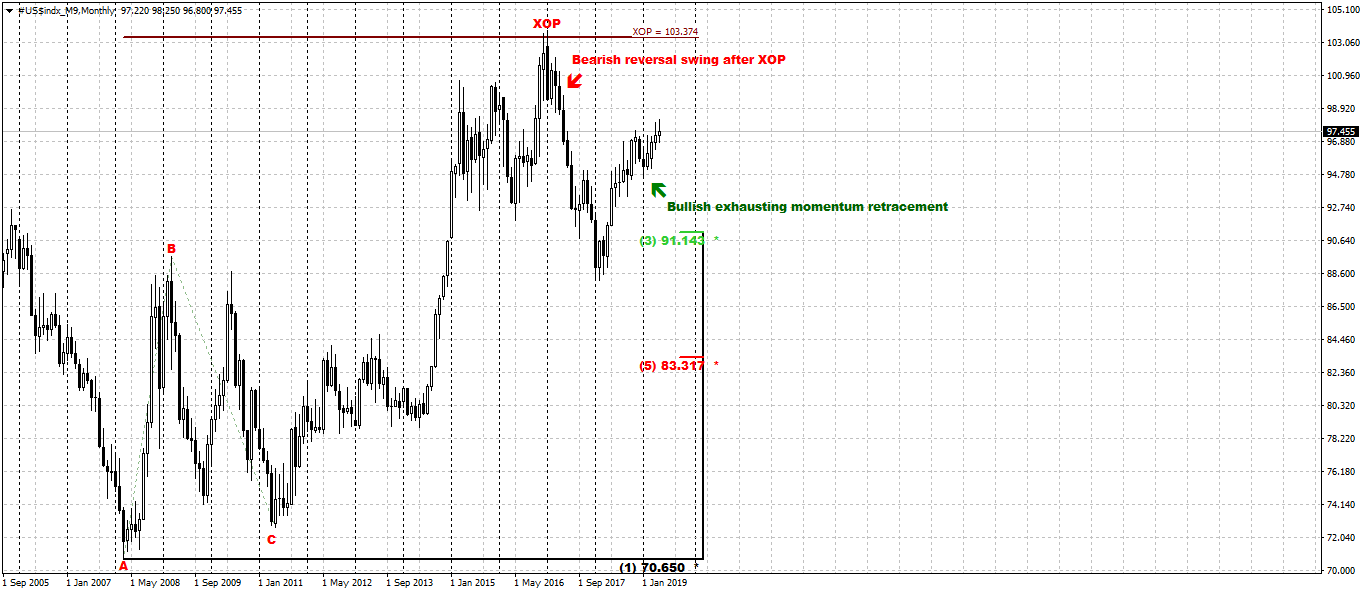 dxy_m_27_05_19.png