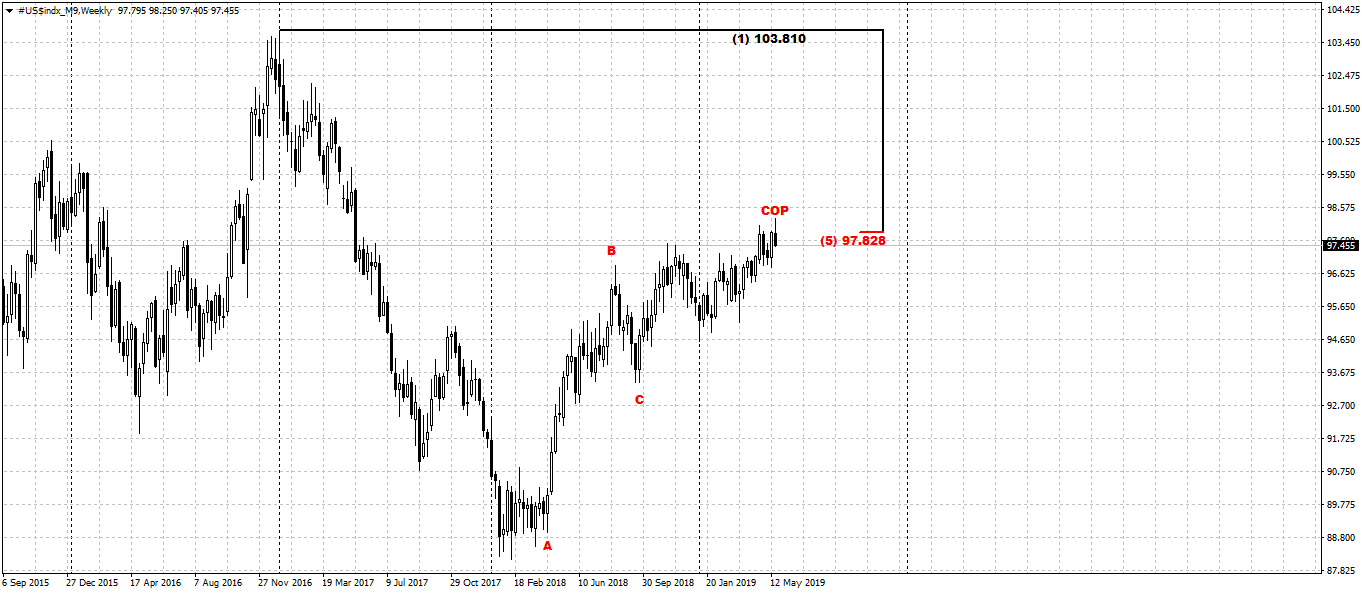 dxy_w_27_05_19.png