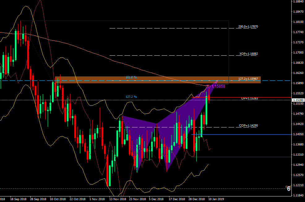 EUR Daily.