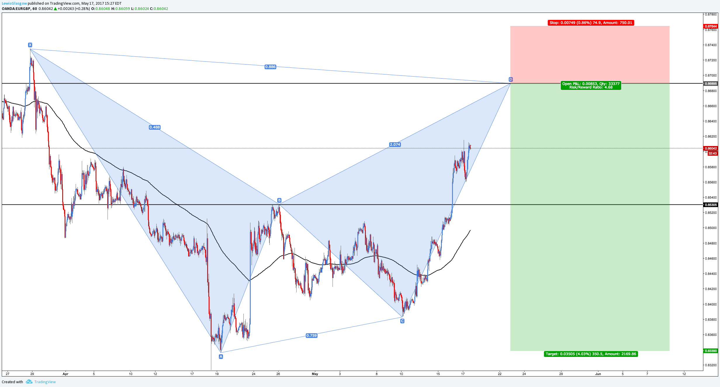 EUR:GBP.png