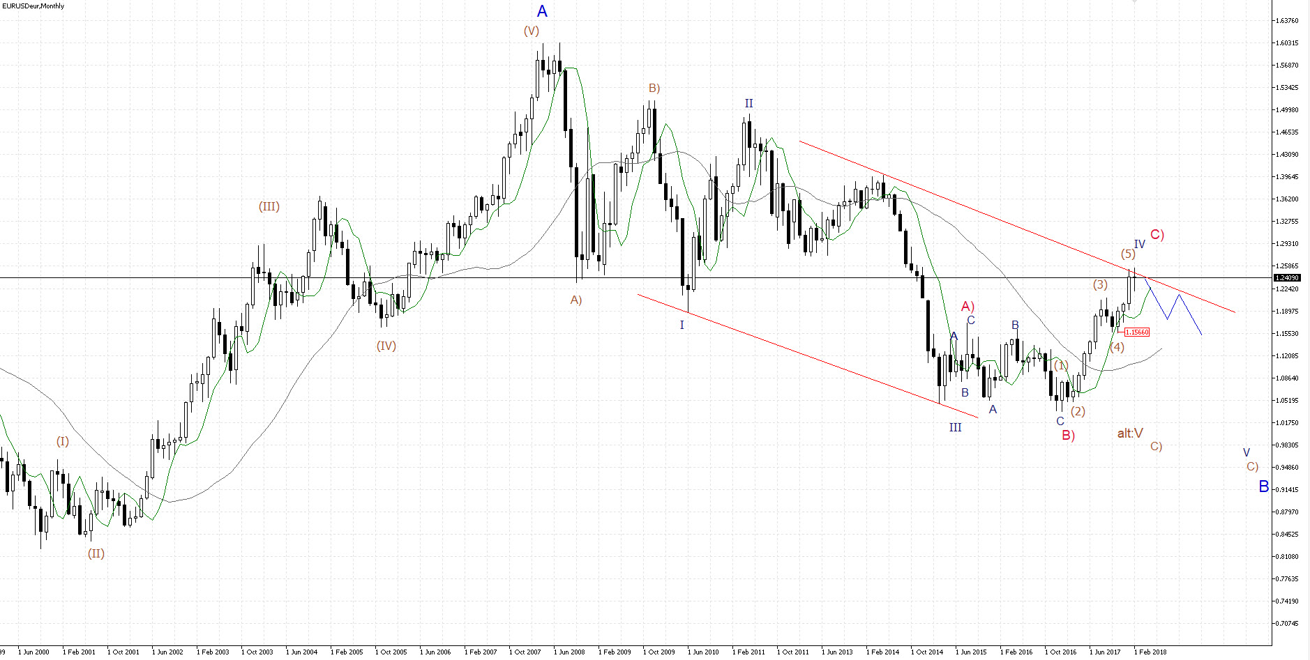 Eur Monthly.
