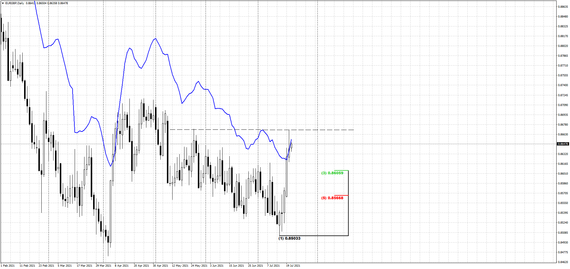 EURGBP_Daily.png