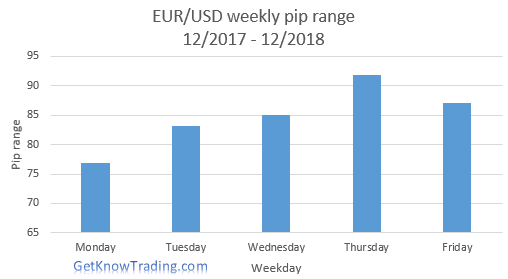 EURUSD analysis - weekly pip range.