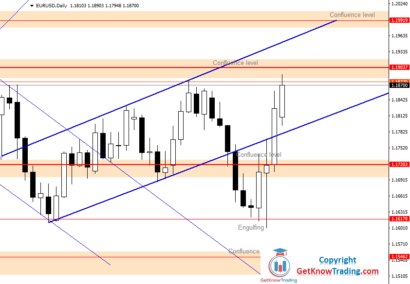 EURUSD Daily Forecast 07_11_2020.png