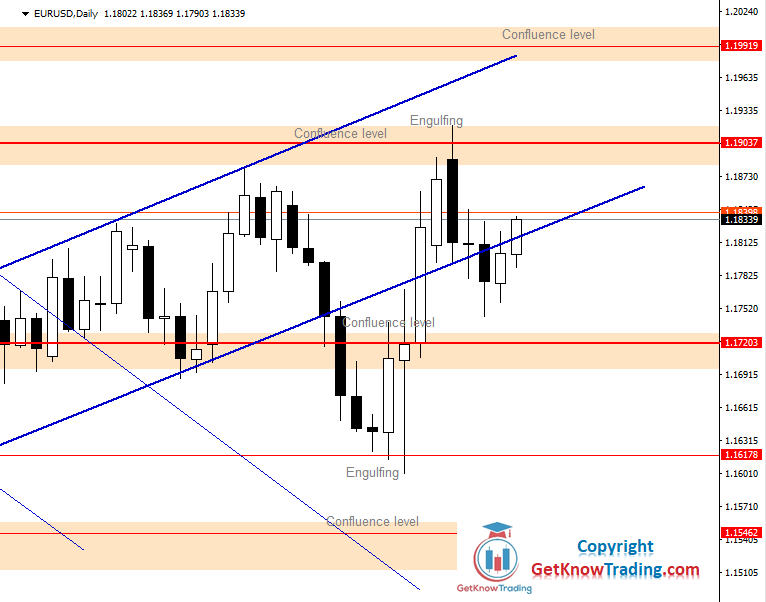 EURUSD Daily Forecast 14_11_2020.png