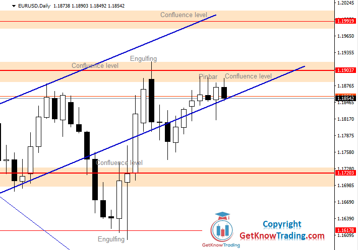 EURUSD Daily Forecast 21_11_2020.png