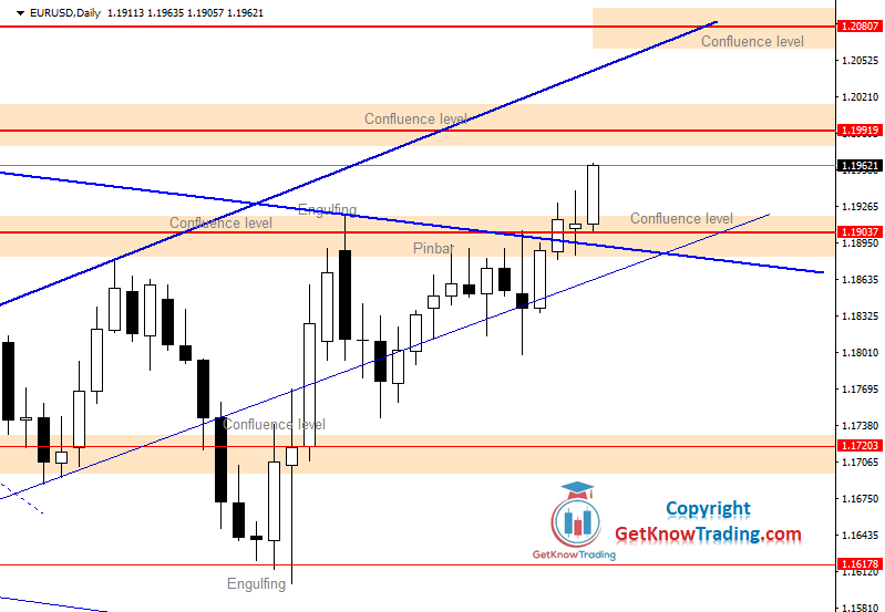 EURUSD Daily Forecast 28_11_2020.png