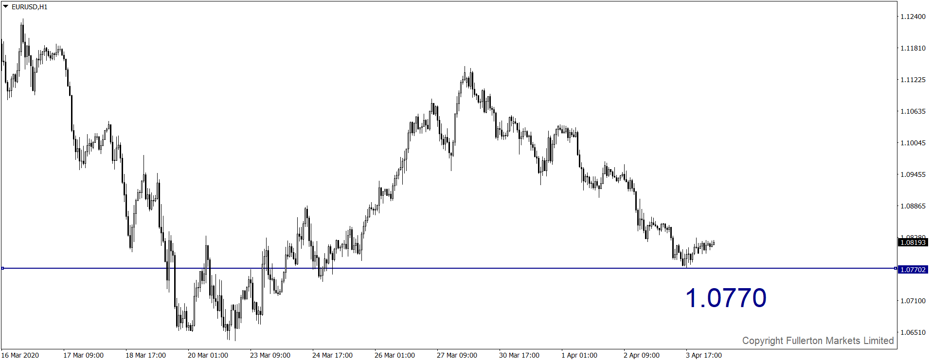 eurusd-h1-fullerton-markets-limited.png