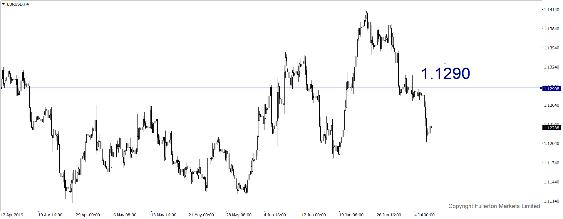 eurusd-h4-fullerton-markets-limited.png