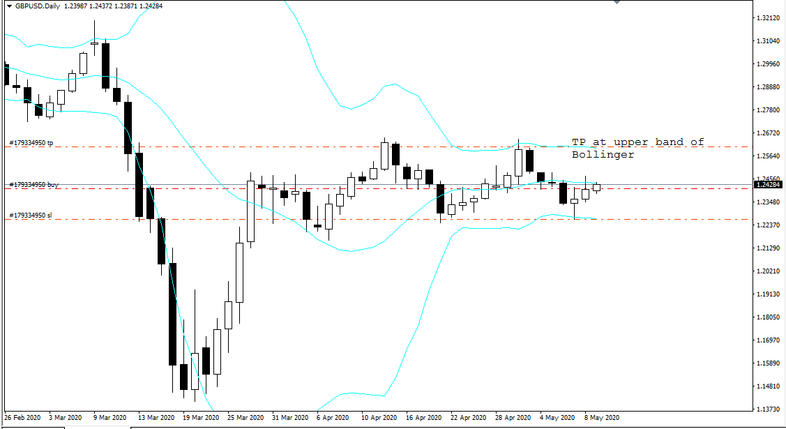 GBP USD, D1, May 11, 2020.png