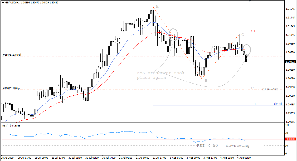 GBP USD, H1, Aug 4, 2020.png
