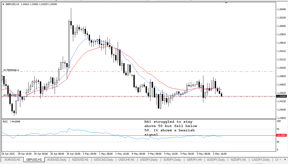GBP USD, H1, May 5, 2020.png