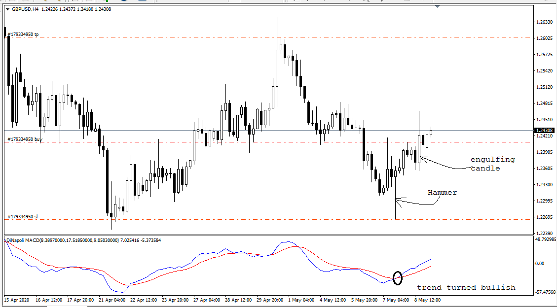 GBP USD, H4, May 11, 2020.png