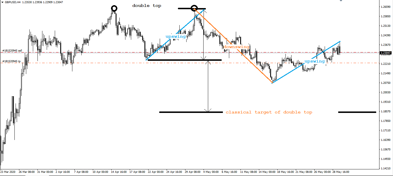 GBP USD, H4, May 29, 2020 LT.png