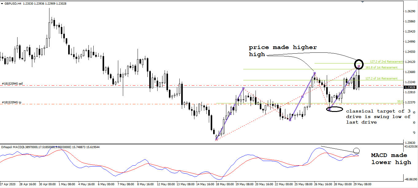 GBP USD, H4, May 29, 2020.png