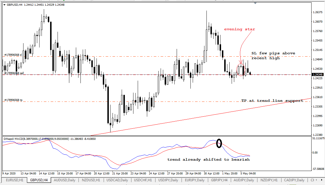 GBP USD, H4, May 5, 2020.png