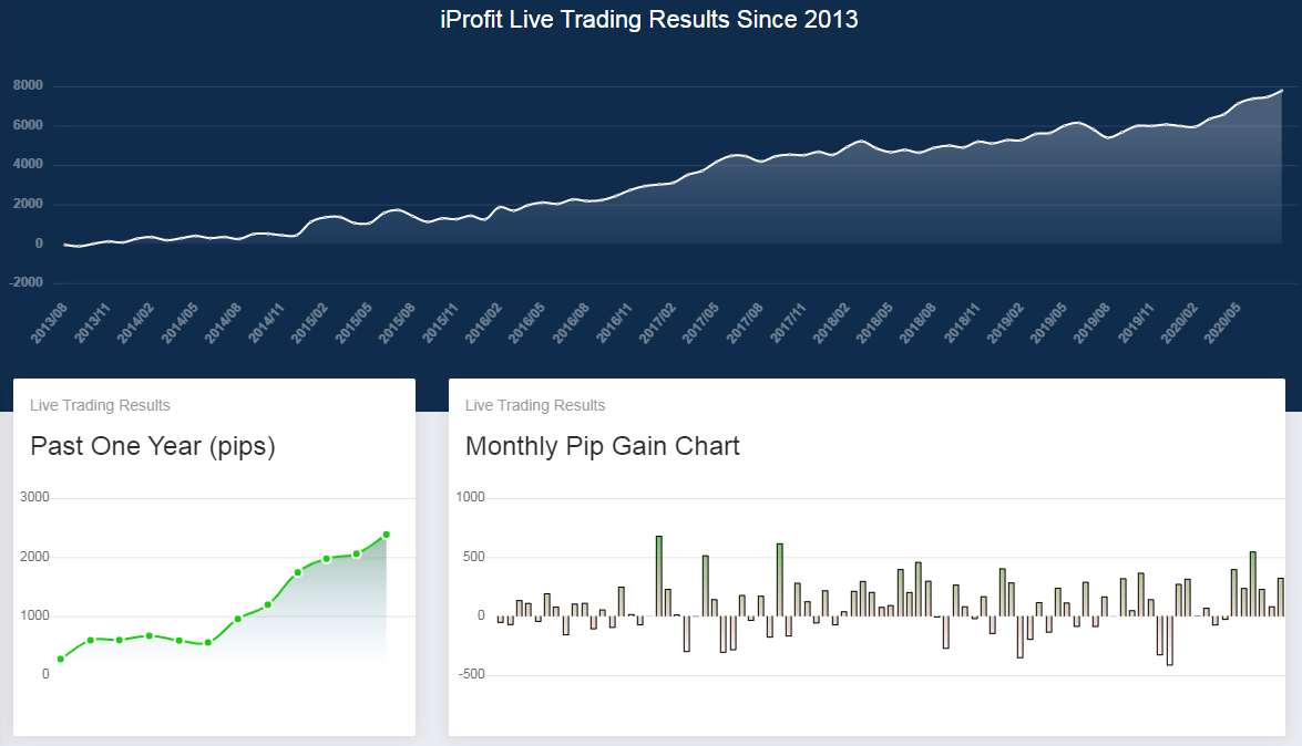 iProfit_charts-August2020.png