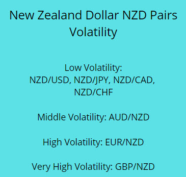 new-zealand-dollar-nzd-pairs-volatility.jpg