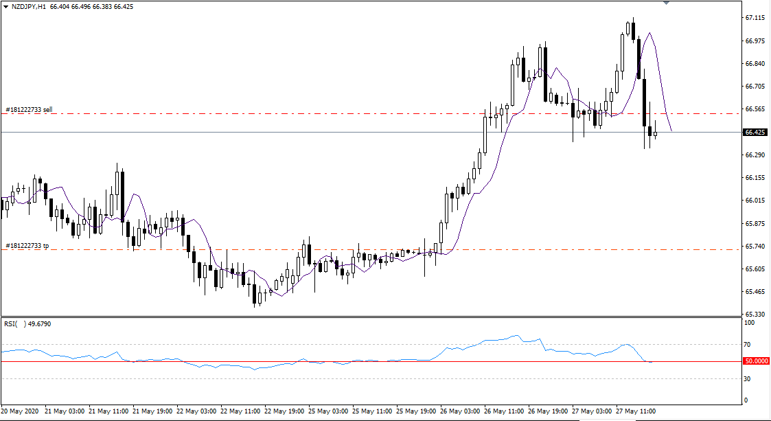 NZD JPY, May 27, 2020.png