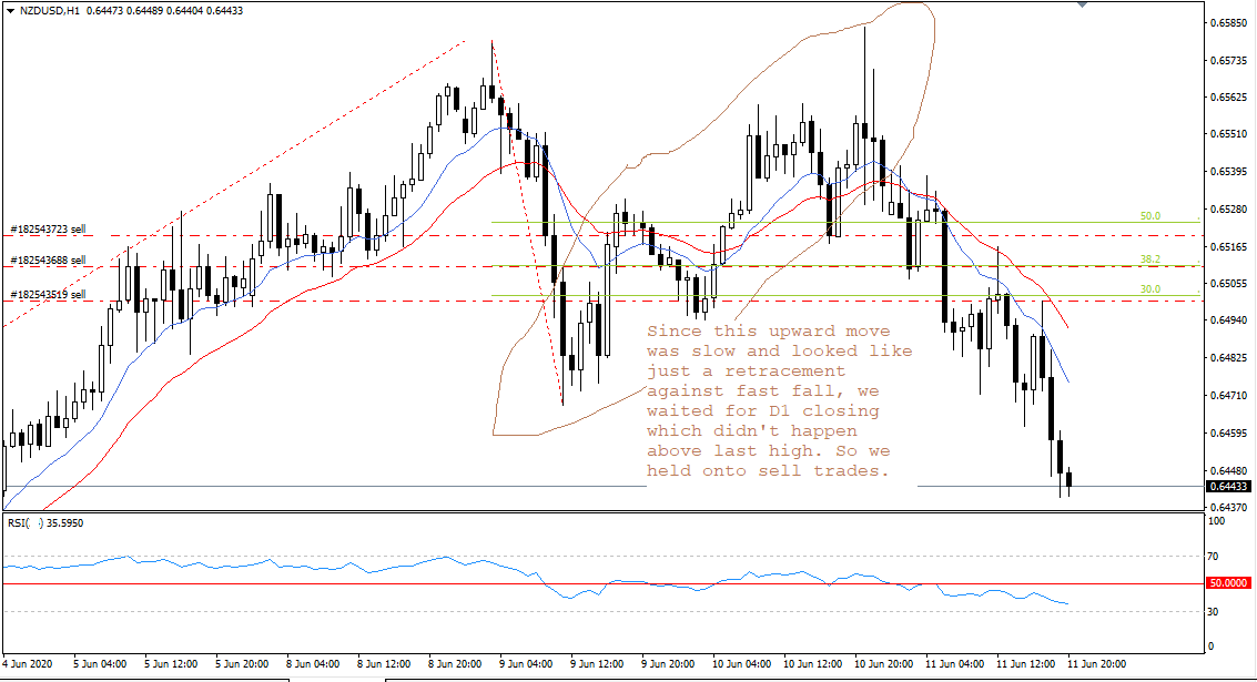 NZD USD, H1, June 11, 2020.png